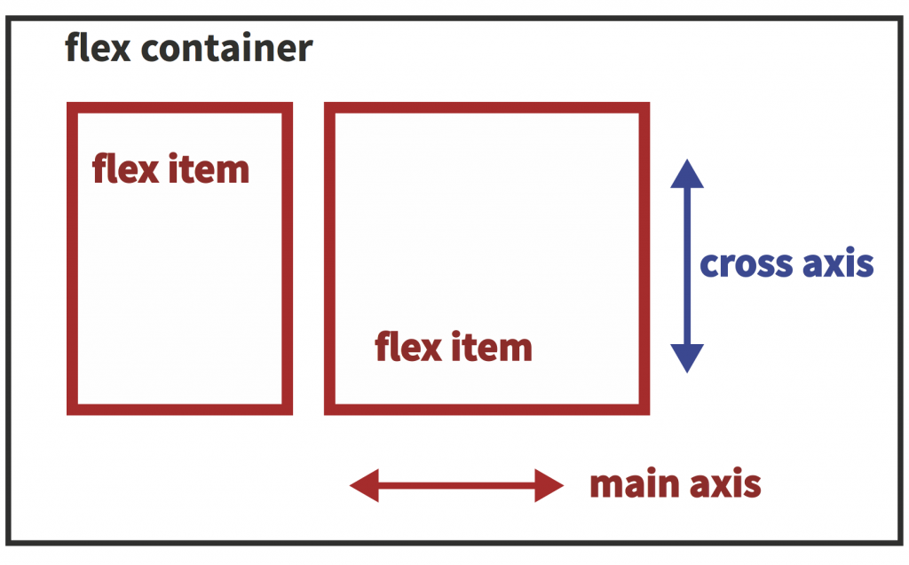 grochtdreis_flexbox_1